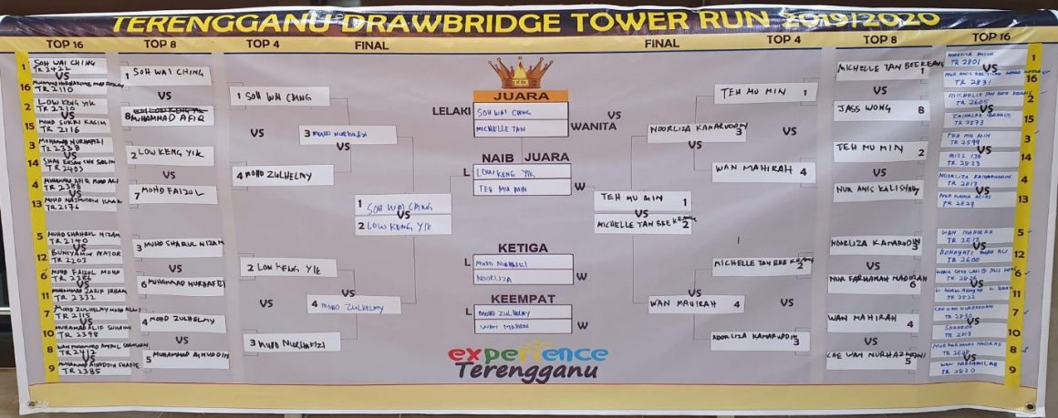 Race Report: Terengganu Drawbridge Tower Run