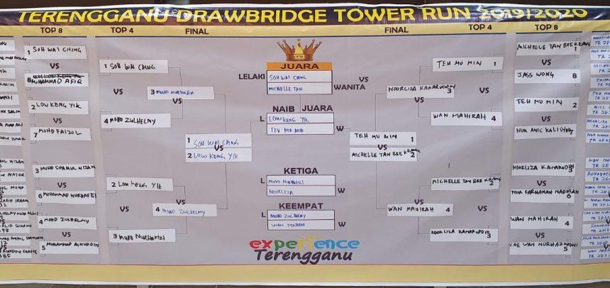 Race Report: Terengganu Drawbridge Tower Run