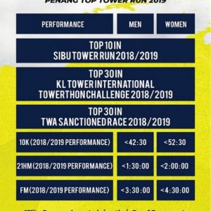 Race Report: Penang TOP International Tower Run 2019