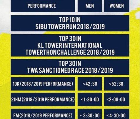 Race Report: Penang TOP International Tower Run 2019