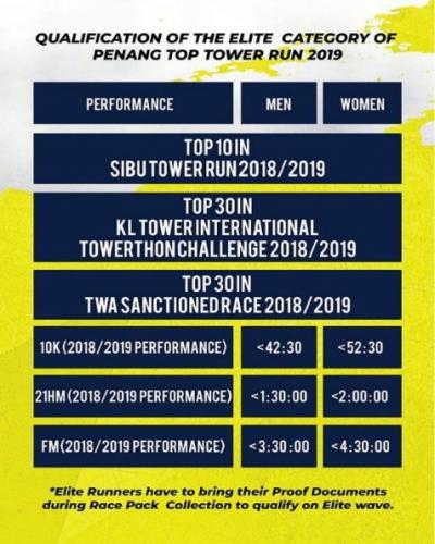 Penang TOP International Tower Run 2019 - 1